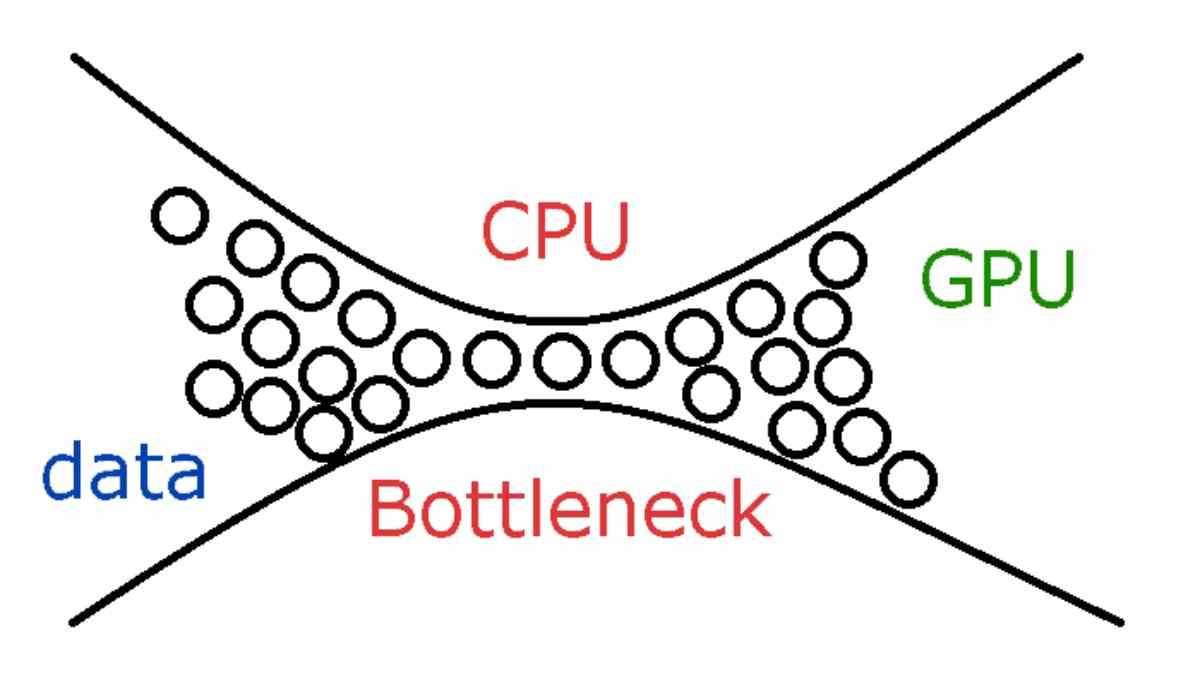 cpu and gpu bottleneck